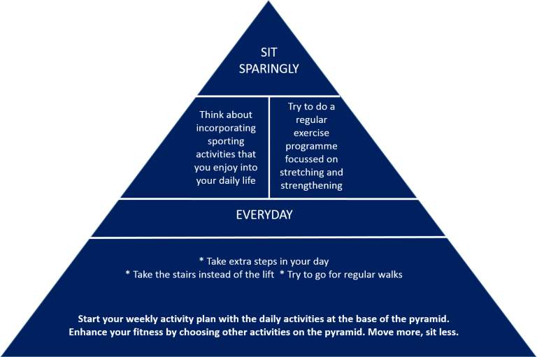 physical-activity-triangle